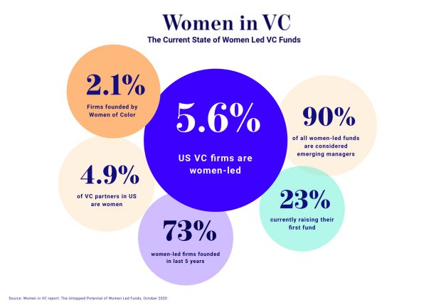 An info graphic of the data points from the Women in VC report listed in the article.